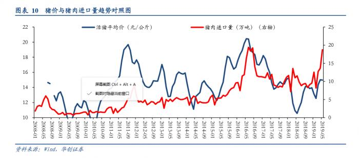 前8个月进口暴增66%!猪肉价格为何还连续13周上涨?