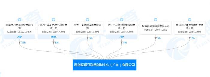 """""""格力再度联手银隆:投建能源互联网创新中心"""
