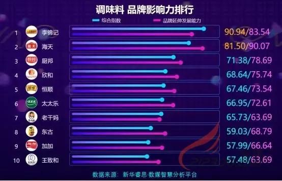 收入是老干妈的10倍!中国调味料第一品牌诞生,老板身家超过千亿