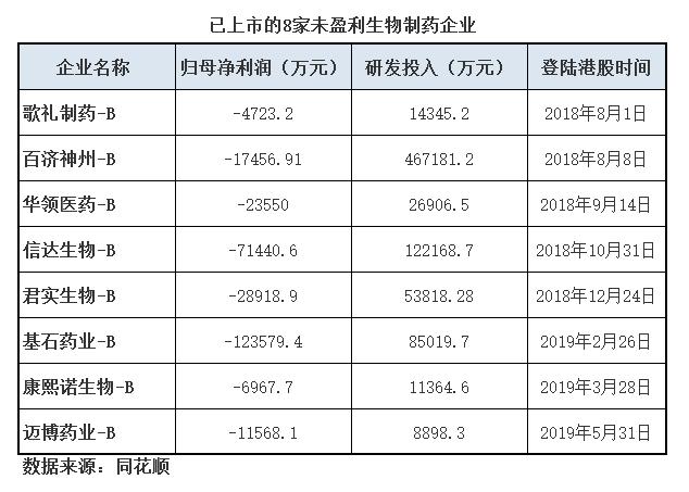 复宏汉霖赴港上市 港股未盈利生物制药企业将增至9家