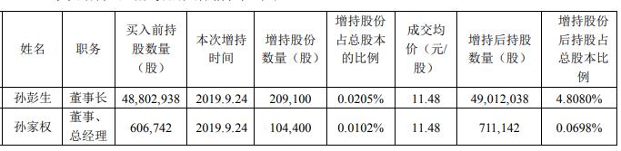 港股公告精选:香港交易所拟与伦交所合并