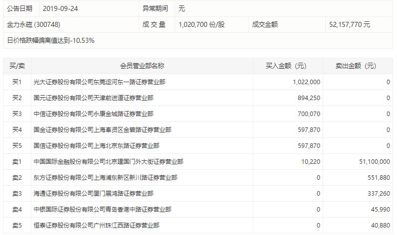 日照港裕廊控股股东转至山东港口集团 现价急升83%