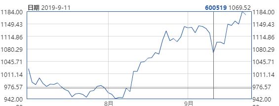 Costco在上海火爆开业 市值应声暴涨560亿