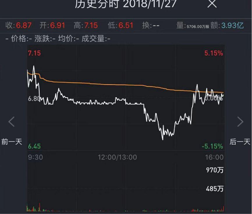 宝宝树集团首发当日股价走势