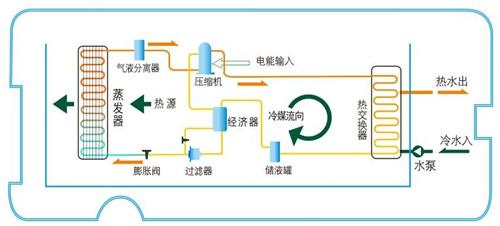 空气能热水器引领新潮流 如何挑选也有大文章