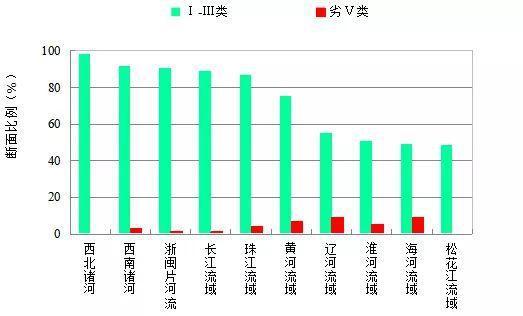 第三季度七大流域和西南、西北诸河及浙闽片河流水质类别比例