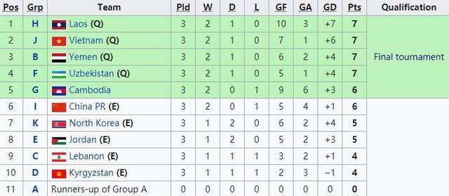 小组最好第2排第6!中国国青净胜球劣势输给柬埔寨,无缘第5出线