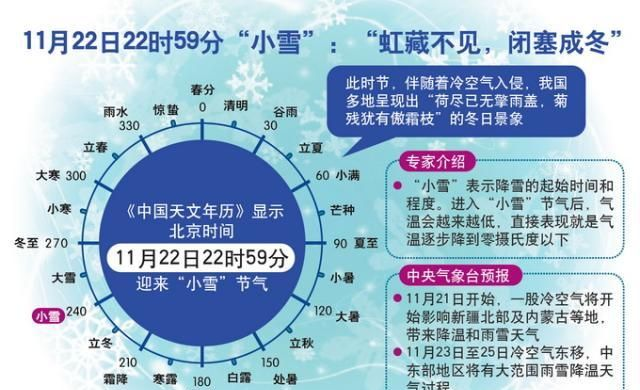 """北京天气最新预报:今日""""小雪""""局地零星小雪"""