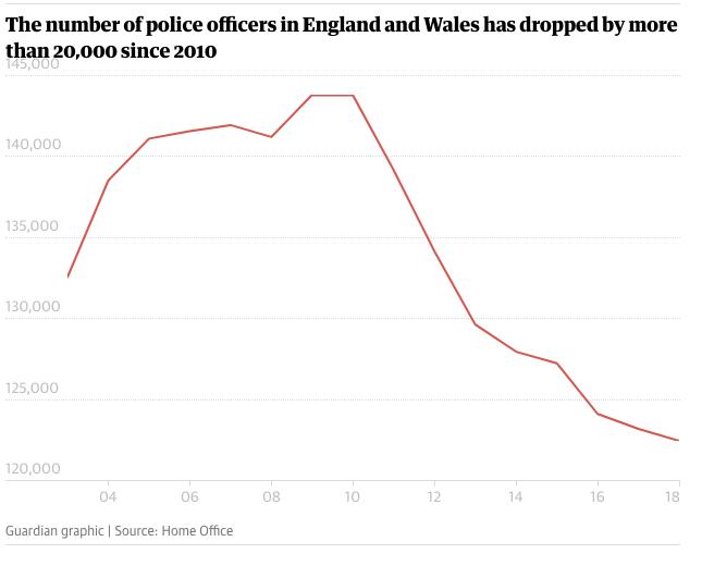 英格兰及威尔士警察人数近年来迅速减少。/《卫报》网站截图