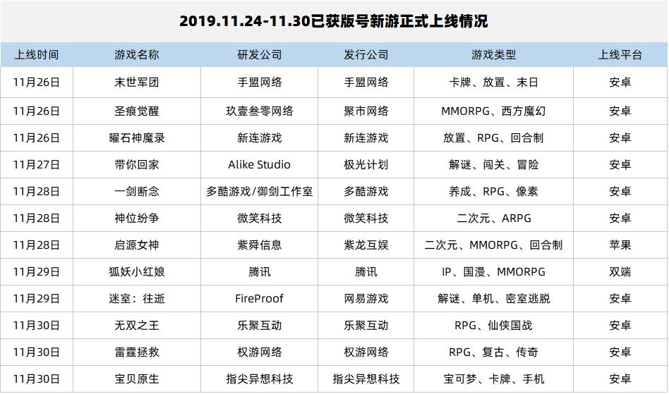 网易小众游戏跻身Top3;少三2与阴阳师IP新作首发撞期