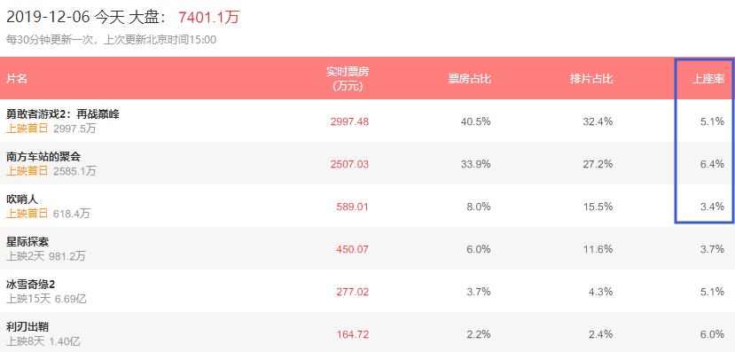 《勇敢者游戏2》夺票房第一,胡歌新作口碑不俗,颇有黑马潜质
