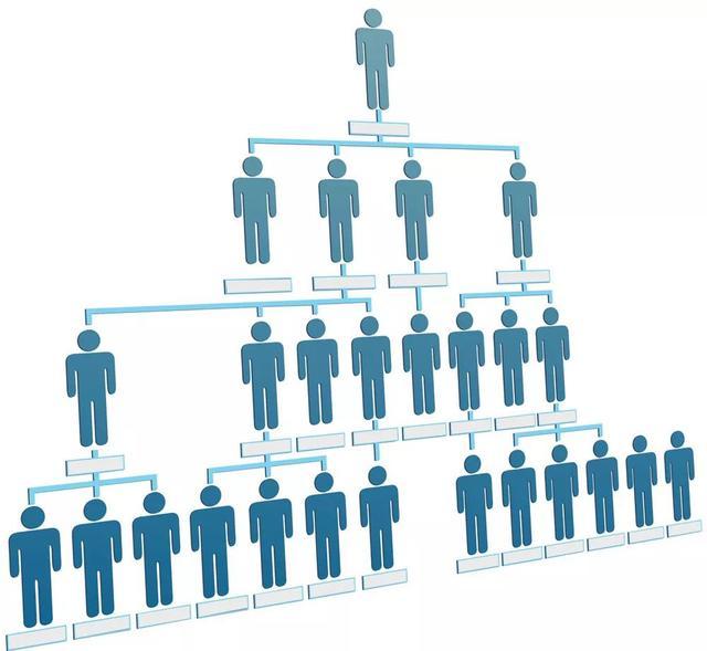 高阶HR必会技能——岗位体系设计