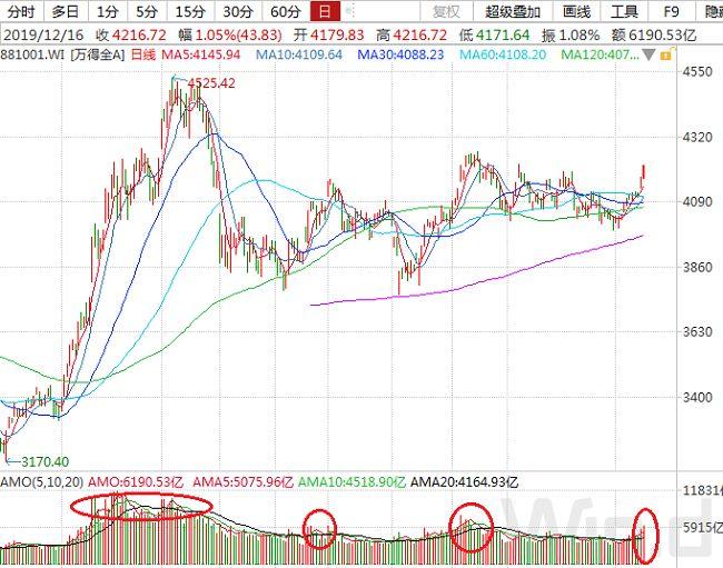 A股市场主力资金净流出512.1亿京东方A净流入额居首