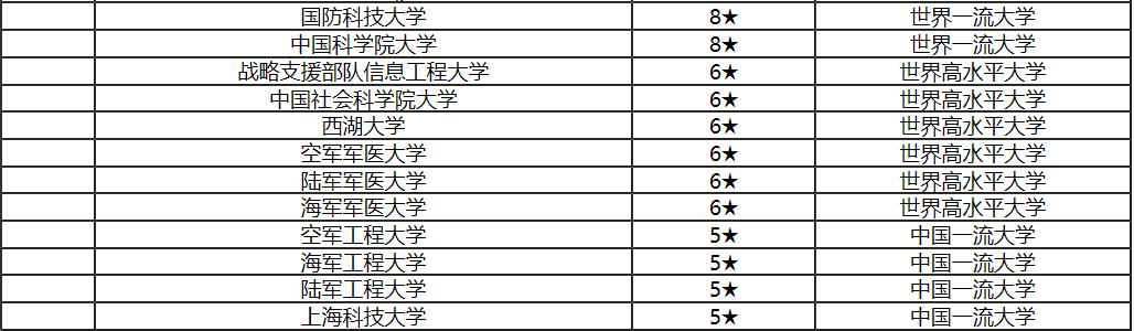 2020年中国最好的200所大学排名,南大第五、武大第十