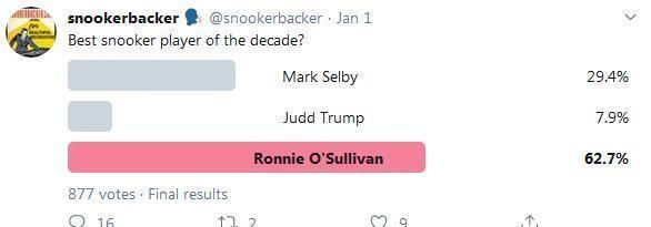 過去十年斯諾克最佳球員是誰?知名推特投票揭曉答案
