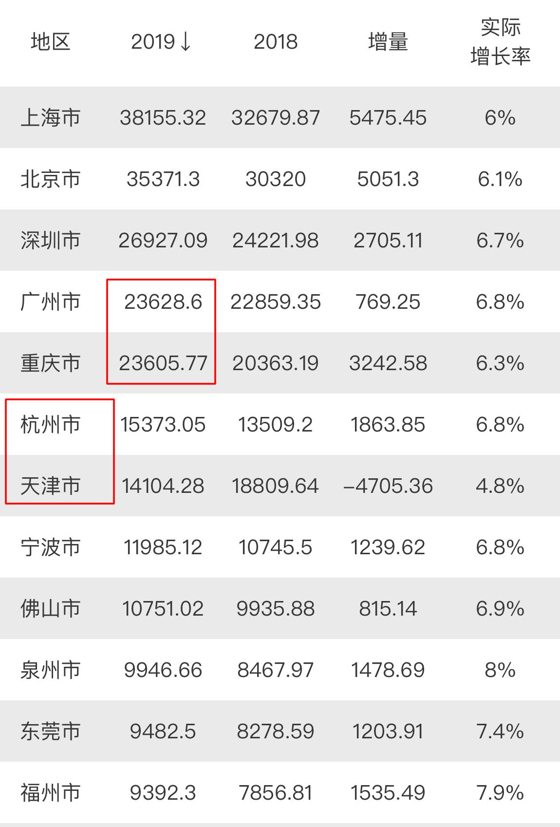 2019年广州市GDP仅比重庆多23亿元!那深圳、天津的呢?