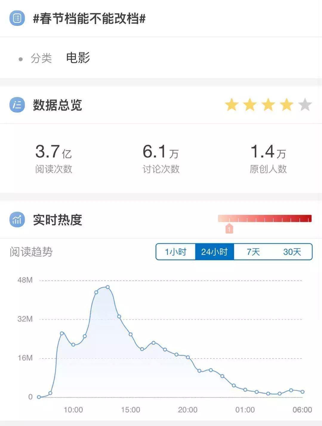春节档电影已全撤 - 共抗疫情积极配合应急响应措施
