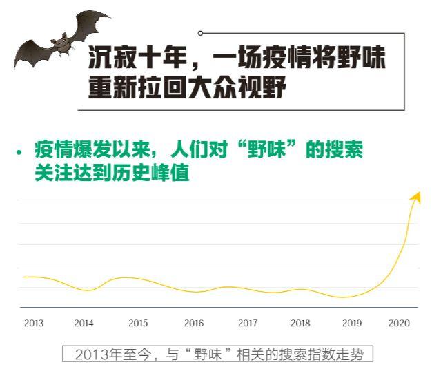 """百度搜索""""野味""""大数据揭秘:果子狸蝙蝠过去十年热度不减 第3张"""