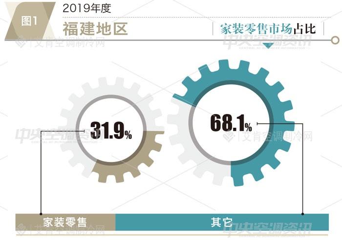 艾肯年报|2019福建中央空调市场大金稳居第一 国产品牌继续发力
