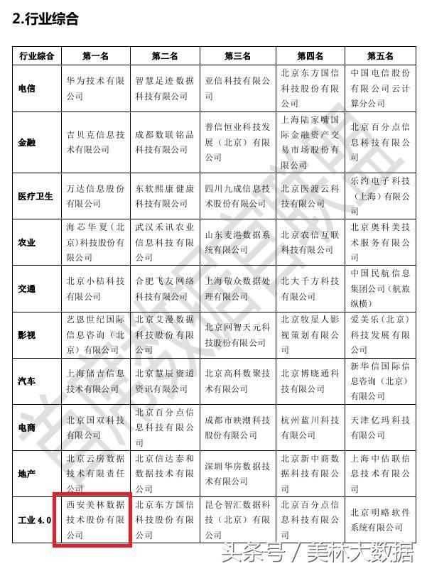 《中国大数据企业排行榜》公布,美林数据位居工业4.0第一名