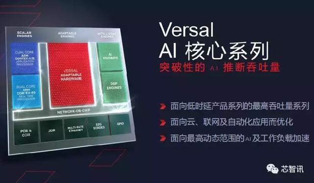 """AI芯片迎来""""新物种"""",赛灵思Versal ACAP详解__财经头条"""