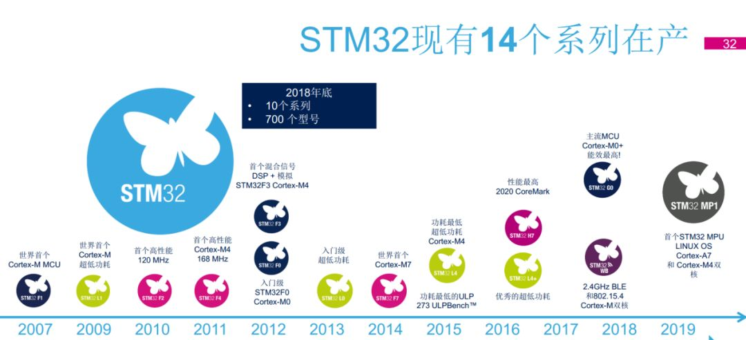 出货超40亿颗,STM32未来规划曝光__财经头条