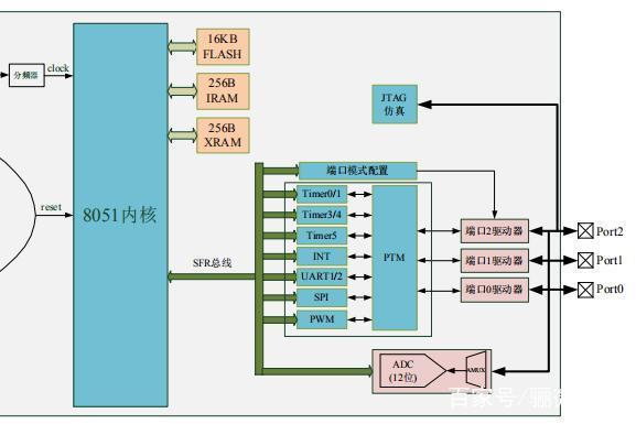 HC89S003F4P6 ADC型8位单片机兼容STM8S003