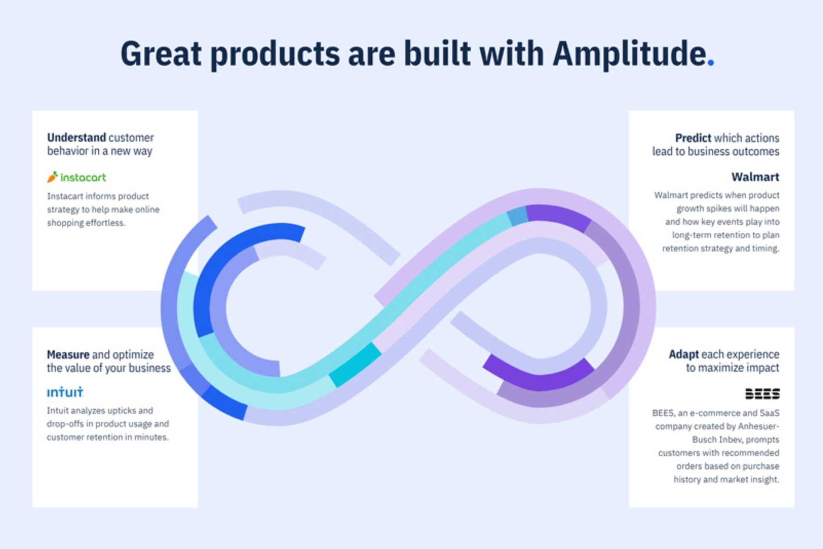 数字优化公司Amplitude冲刺美股:估值或超过40亿美元