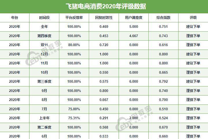 """""""飞猪""""2020电诉宝用户投诉数据出炉:退款难问题占比高达超六成"""
