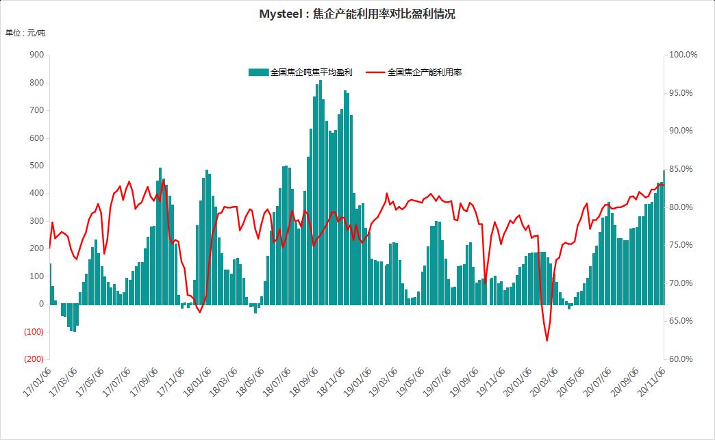 《【无极2娱乐客户端登录】Mysteel:吨焦盈利周度调研数据(2020.11.6)》
