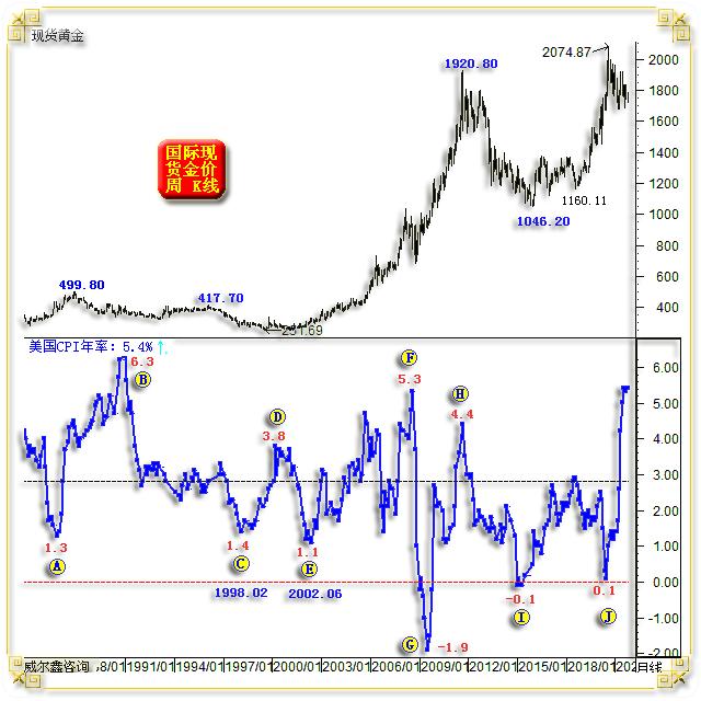 杨易君:黄金短期诱空陷阱很明显