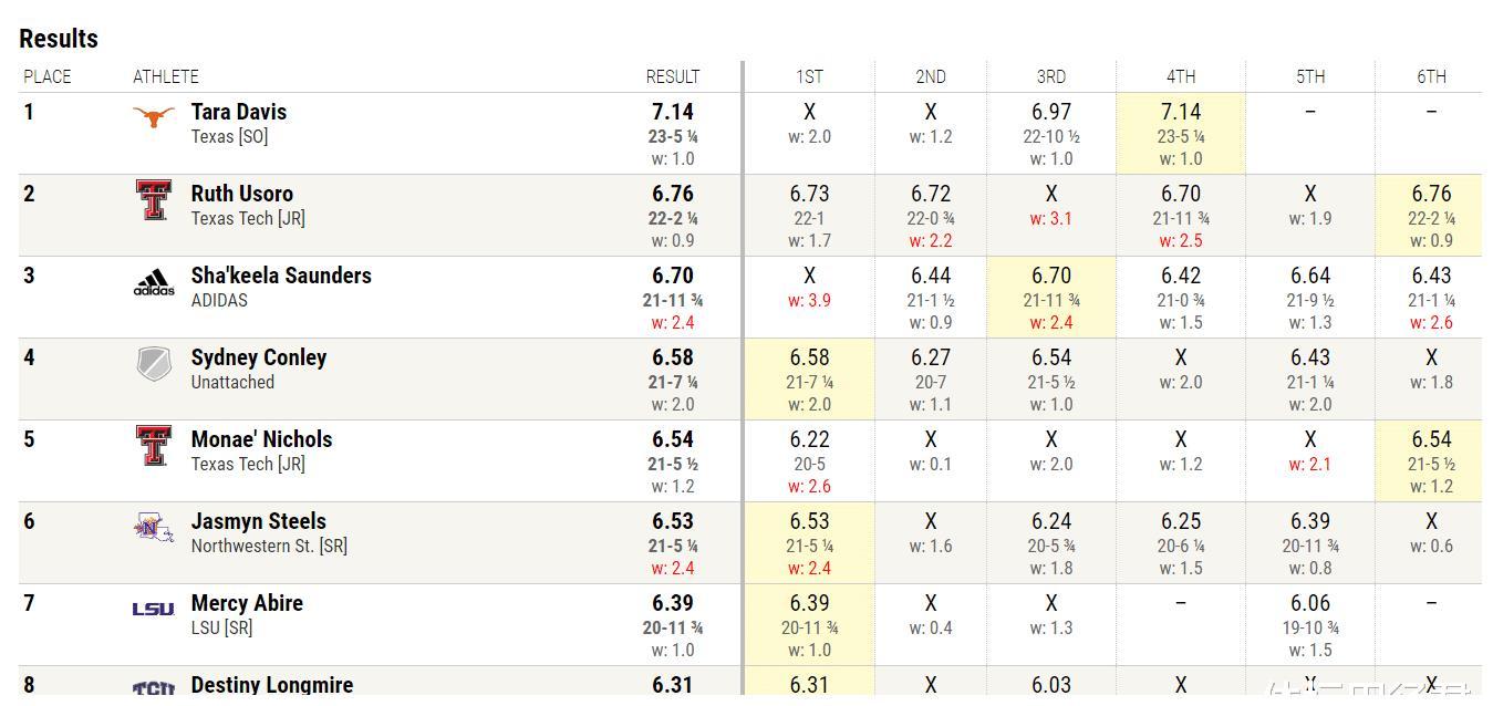 7米14!21岁美国田径跳远天才出世 创赛季世界第一 奥运可冲金