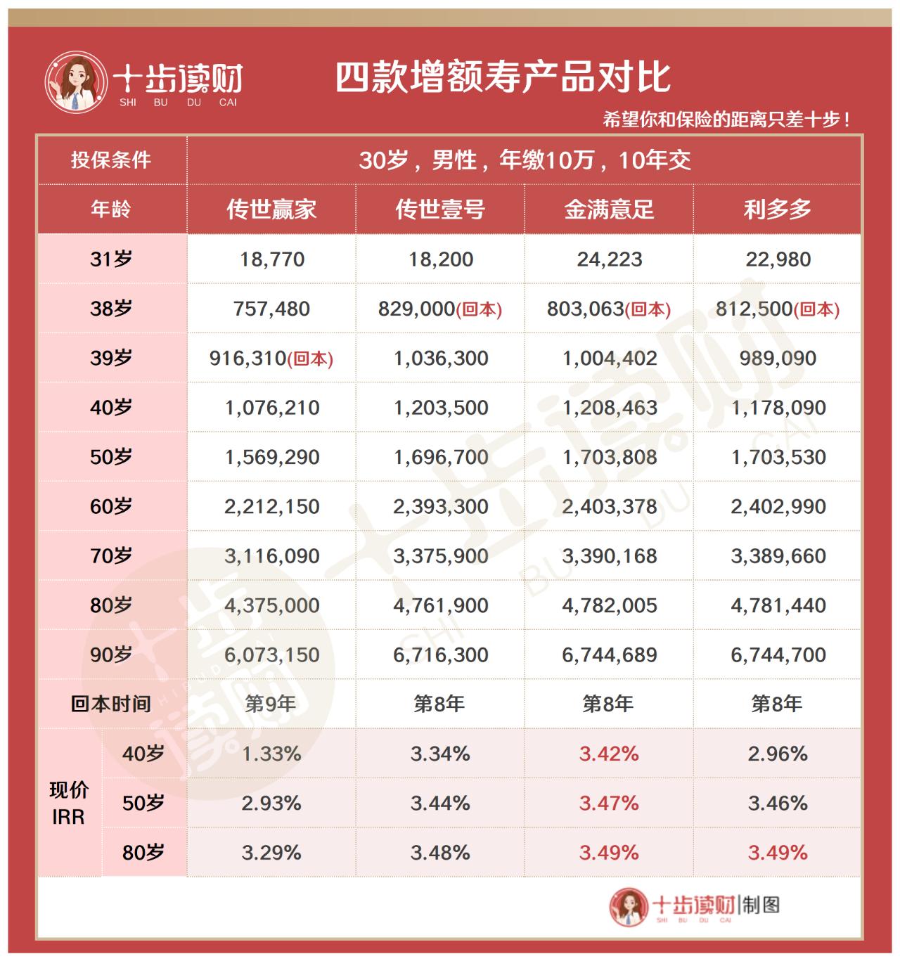 【十步读财】横琴传世赢家怎么样?别被4%的复利欺骗了!