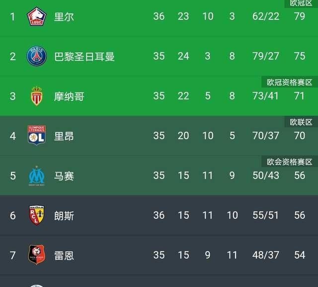 3-0!北京国安36岁旧将梅开二度踢嗨了!内马尔姆巴佩的心要碎了
