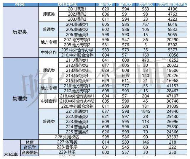 华南师范大学,2021本科批次投档情况,最新汇总,来看看!