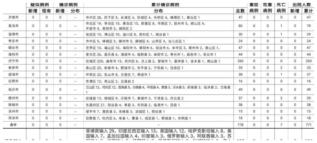 6月21日山东本地无新增 青岛市报告境外输入无症状感染者3例
