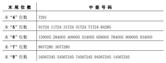 利和兴中签号出炉 中签号码共有33893个