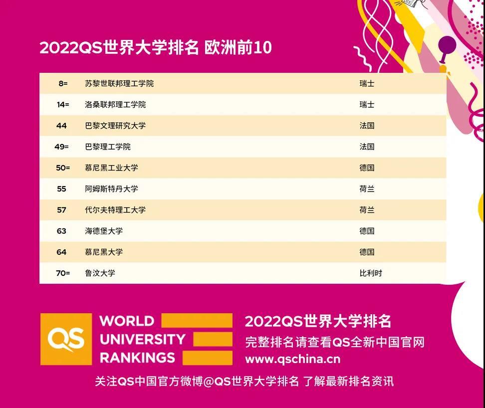 2022 QS 世界大学排名新鲜出炉!