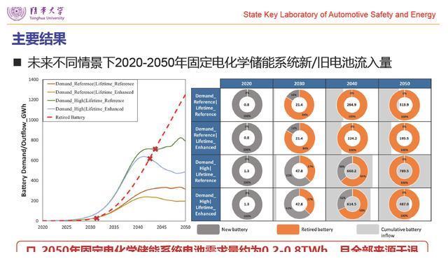 清华大学郝瀚副教授:中国电网侧车用动力电池梯次利用潜力研究