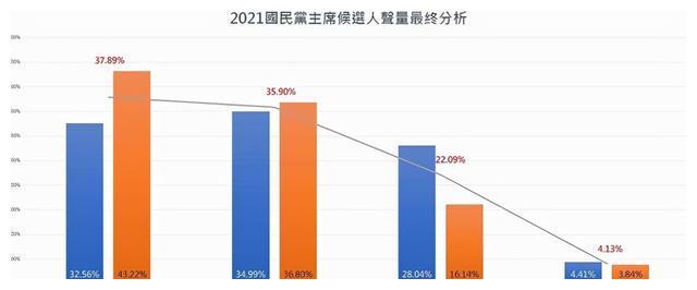 张亚中朱立伦谁会当选国民党主席 最新民调来了