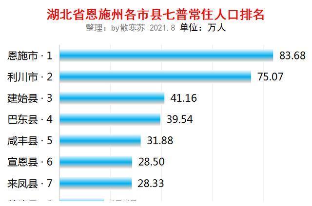湖北省各市人口数量_我国超大特大城市扩至21个武汉城区人口规模距超大城市