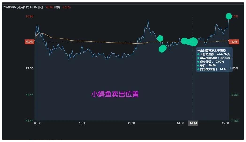 《【万和城代理平台】龙虎榜:方新侠买入葵花药业,新一买入新余国科》