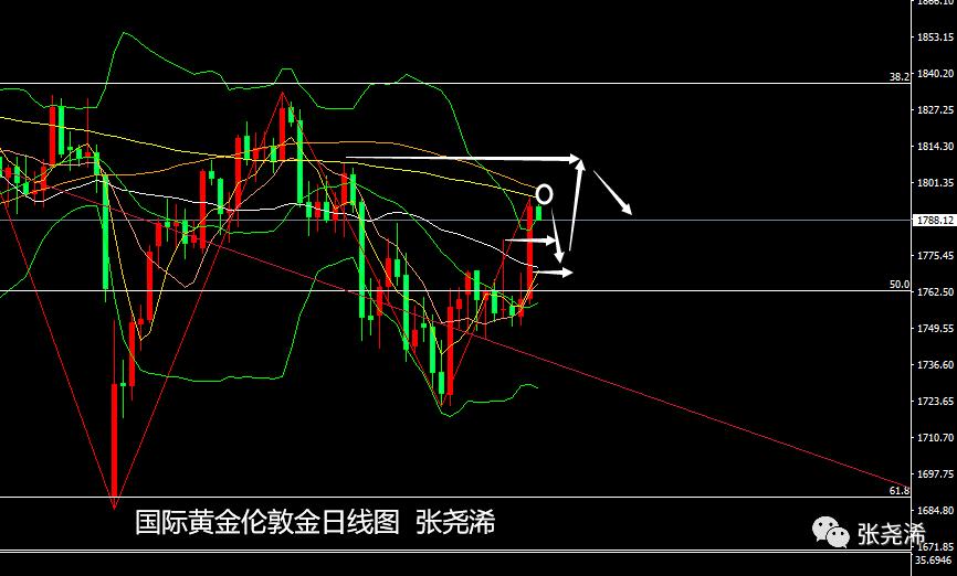 【天富平台主管】张尧浠:美亦减码通胀且加剧、黄金飙升遇阻周尾回落后多