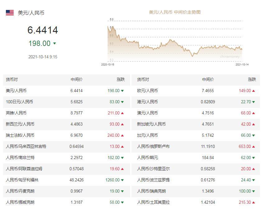 《【超越在线注册】人民币兑美元中间价报6.4414,调升198个基点》