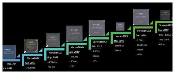 新Linux内核补丁能为Vortex86硬件提供适当的CPU