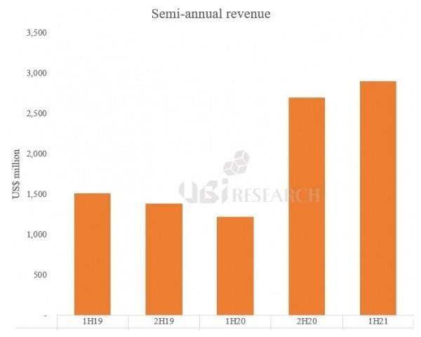 UBI Research:10英寸及以上OLED面板出货量超1000万