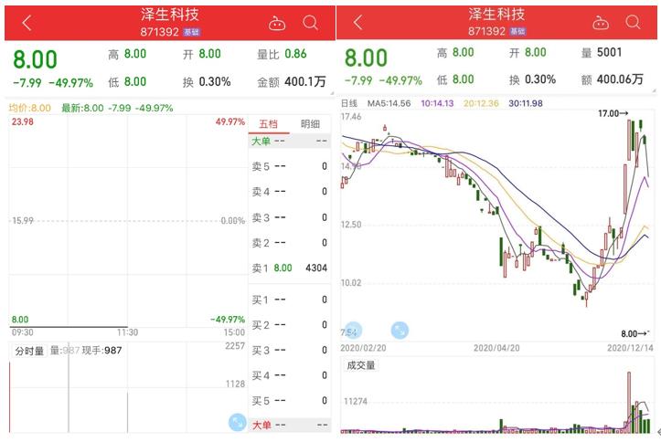 《【万和城公司】上交所终止科创板IPO审核,泽生科技复牌跌停!》