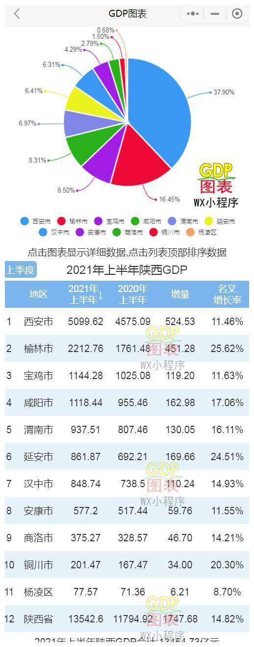 2021陕西县区gdp排名_神木人均存款第一!2021百强县+陕西77县31区GDP排名!