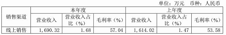 《【万和城平台官网】有友的股价涨了很多,但它的凤爪却不好卖了》