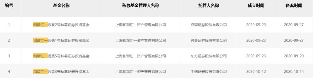 《【杏耀电脑版登陆地址】私募机构半年就被注销,时隔四年重返市场,又火速发行8只基金》